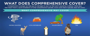 What Is Comprehensive Insurance?